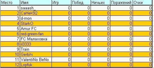 2 дивизион зона юг таблица игр